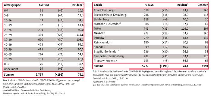 Berlin In Zahlen